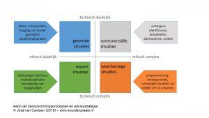 aard-besluitvormingsprocessen-en-adviesstrategie-jose-van-campen-2016